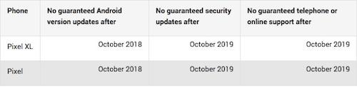 google pixel supporto date